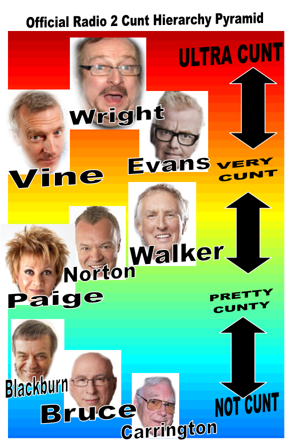 radio 2 cunt hierarchy