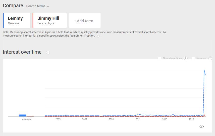 compare_lemmy v jimmy hill december 2015
